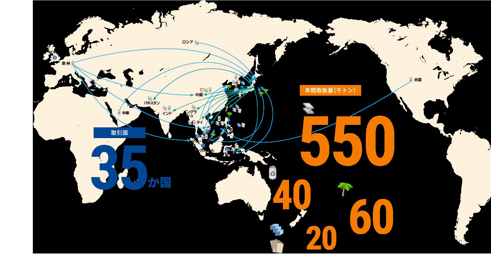 資源の国際流通